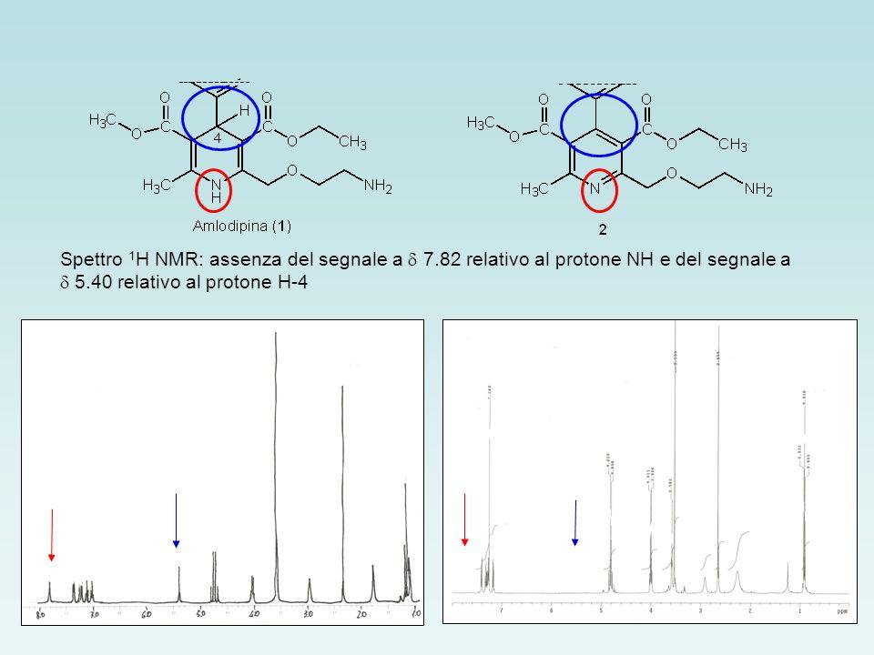 Spettro 1H NMR: assenza del segnale a d 7