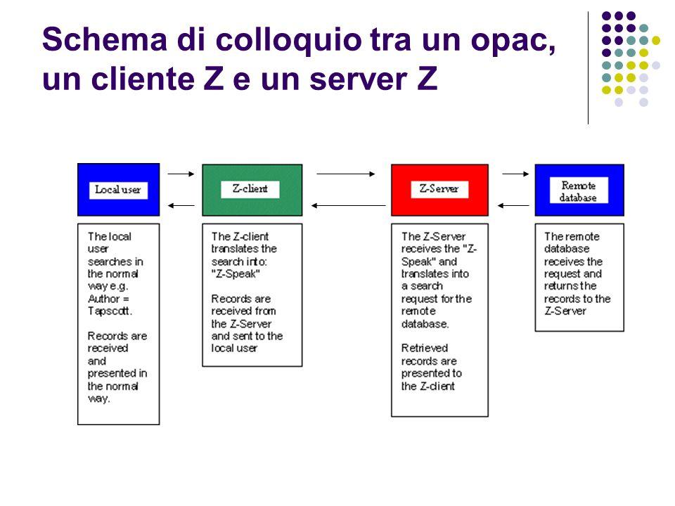 Schema di colloquio tra un opac, un cliente Z e un server Z