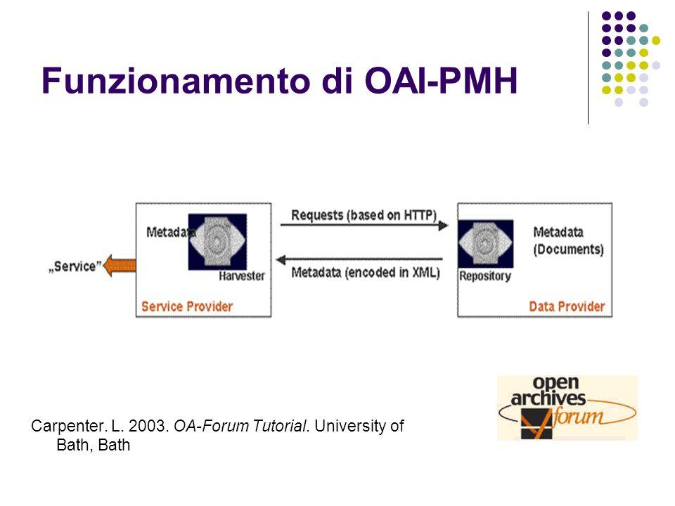 Funzionamento di OAI-PMH