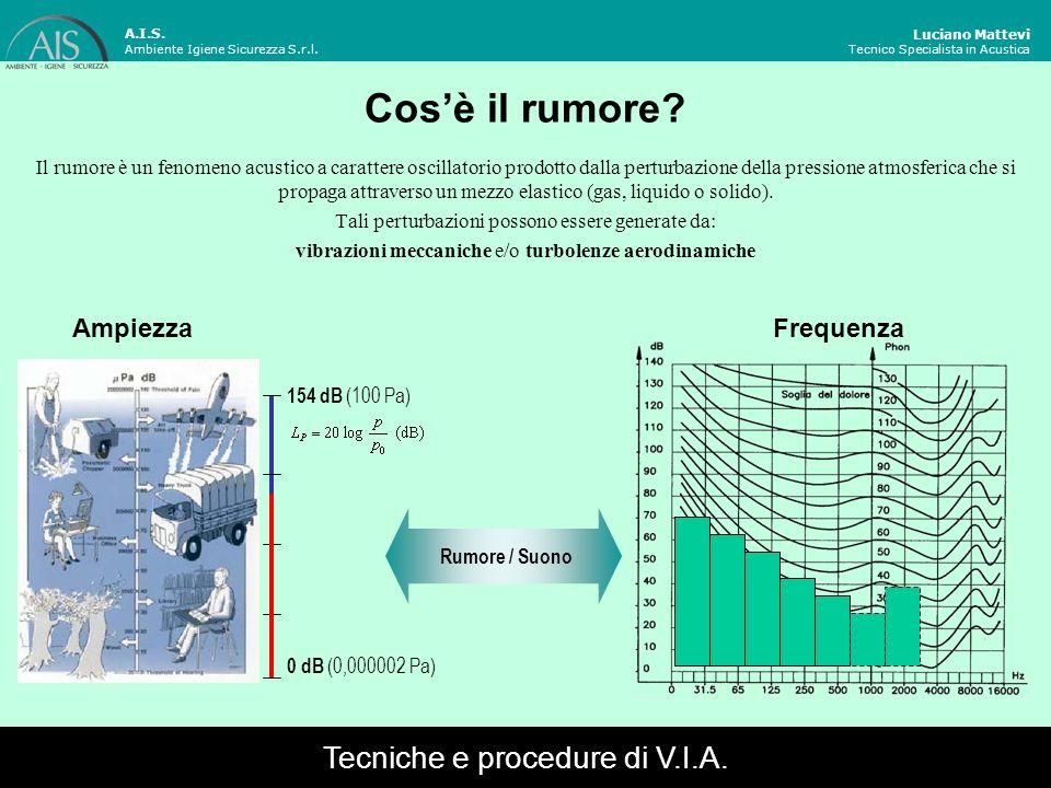 Cos'è il rumore Tecniche e procedure di V.I.A. Ampiezza Frequenza