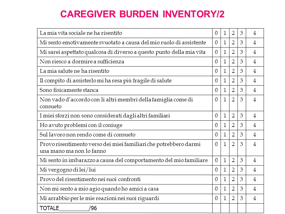 CAREGIVER BURDEN INVENTORY/2