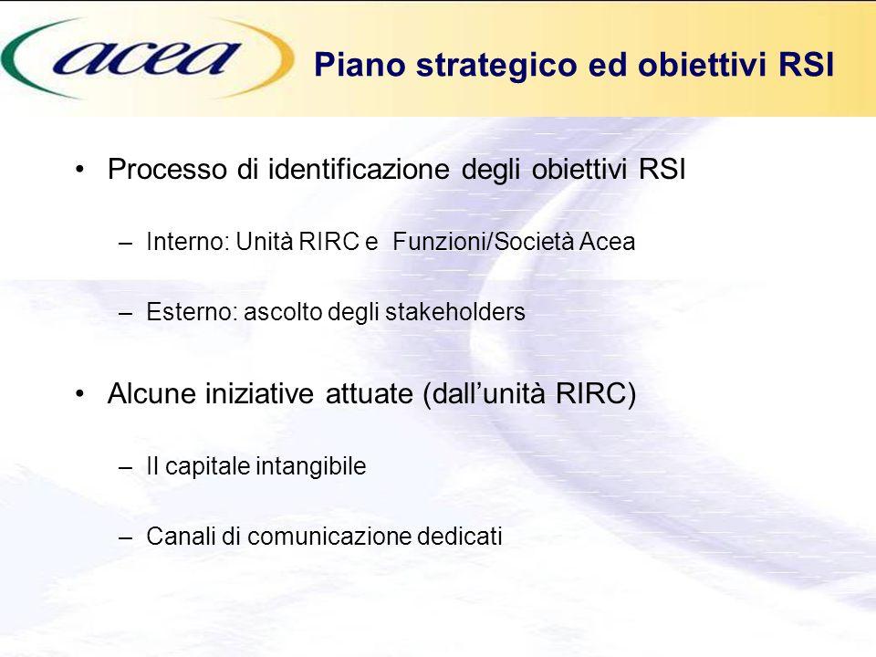 Piano strategico ed obiettivi RSI