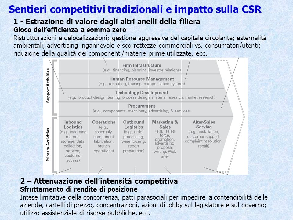 Sentieri competitivi tradizionali e impatto sulla CSR