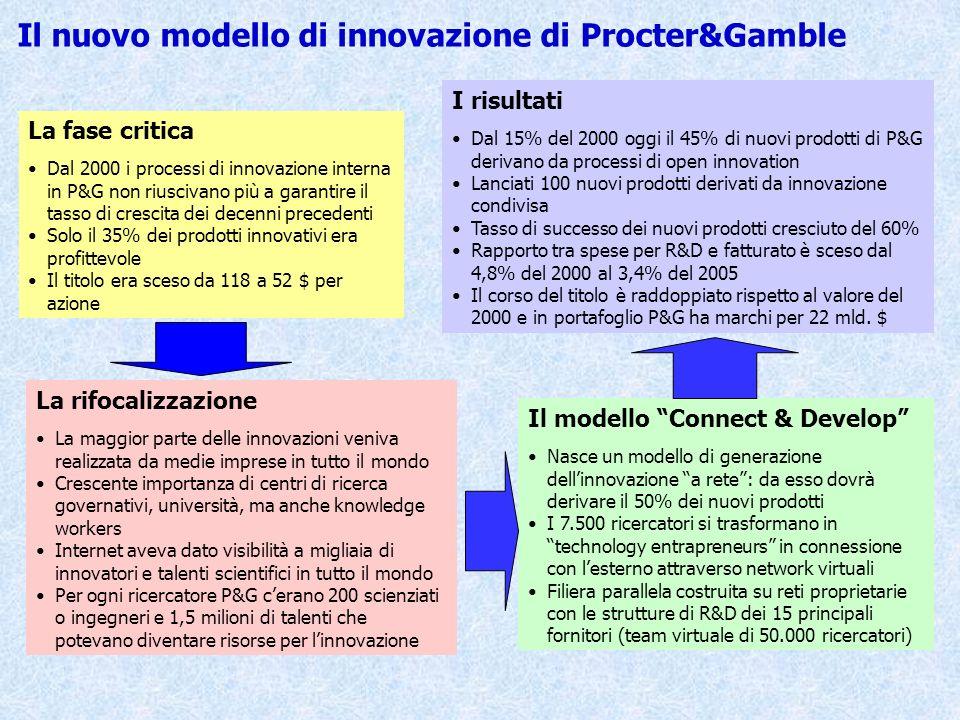 Il nuovo modello di innovazione di Procter&Gamble