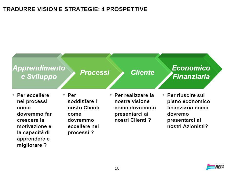 TRADURRE VISION E STRATEGIE: 4 PROSPETTIVE