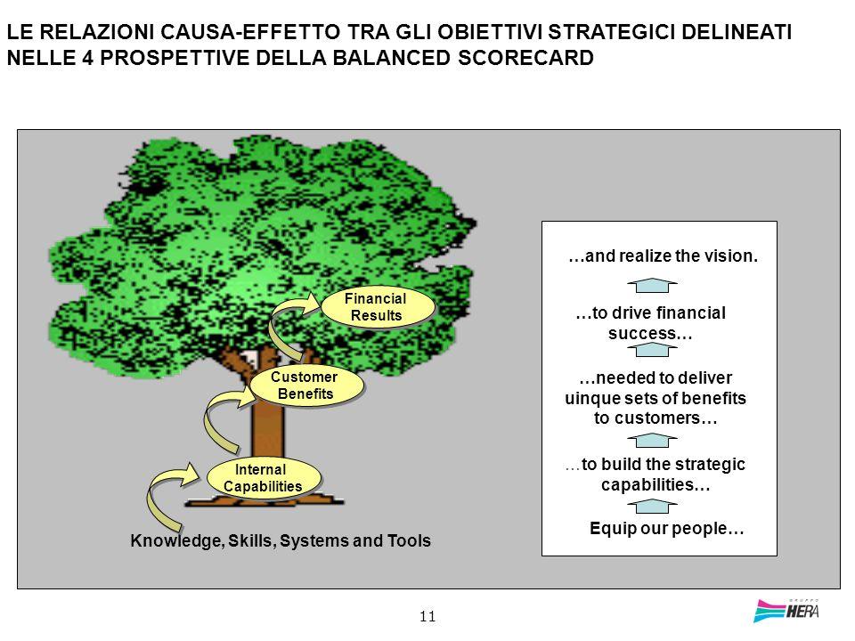 LE RELAZIONI CAUSA-EFFETTO TRA GLI OBIETTIVI STRATEGICI DELINEATI NELLE 4 PROSPETTIVE DELLA BALANCED SCORECARD