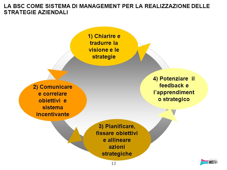 1) Chiarire e tradurre la visione e le strategie