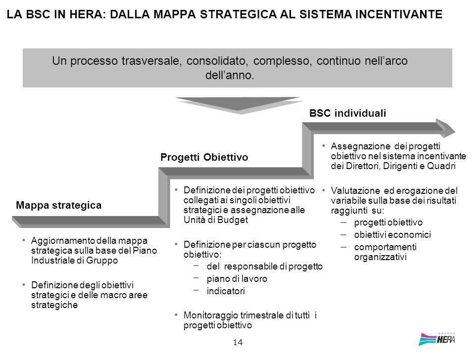 LA BSC IN HERA: DALLA MAPPA STRATEGICA AL SISTEMA INCENTIVANTE