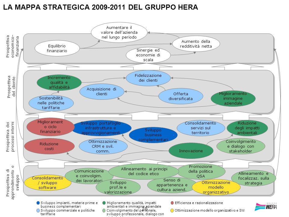 LA MAPPA STRATEGICA 2009-2011 DEL GRUPPO HERA