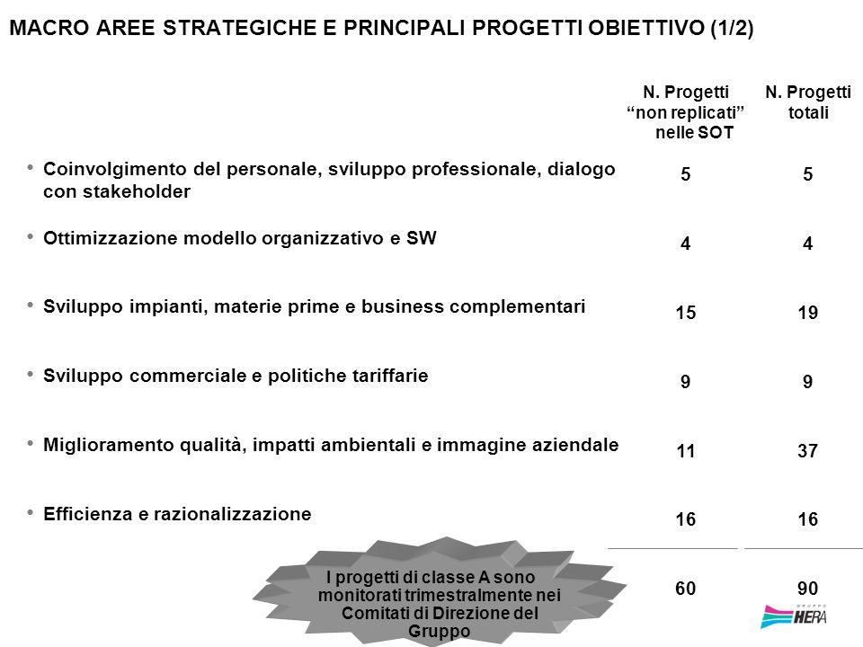 MACRO AREE STRATEGICHE E PRINCIPALI PROGETTI OBIETTIVO (1/2)