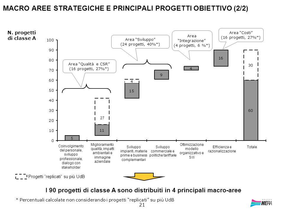 MACRO AREE STRATEGICHE E PRINCIPALI PROGETTI OBIETTIVO (2/2)