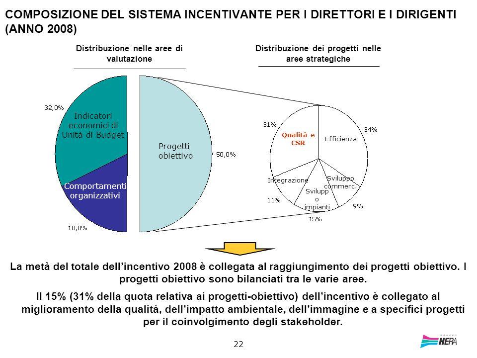 COMPOSIZIONE DEL SISTEMA INCENTIVANTE PER I DIRETTORI E I DIRIGENTI (ANNO 2008)