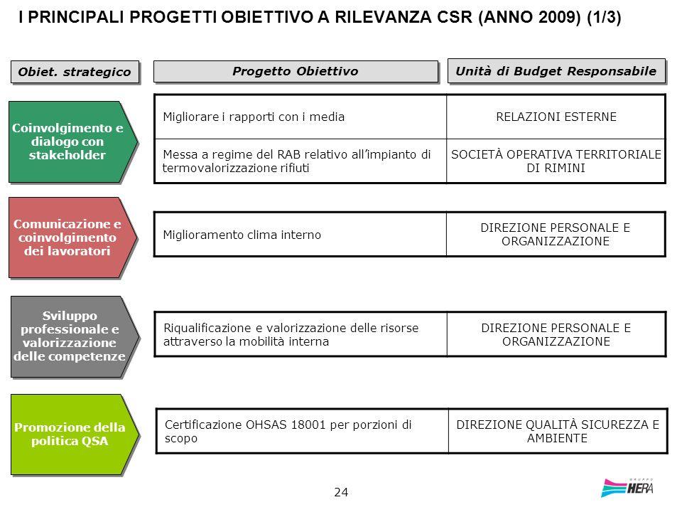 I PRINCIPALI PROGETTI OBIETTIVO A RILEVANZA CSR (ANNO 2009) (1/3)