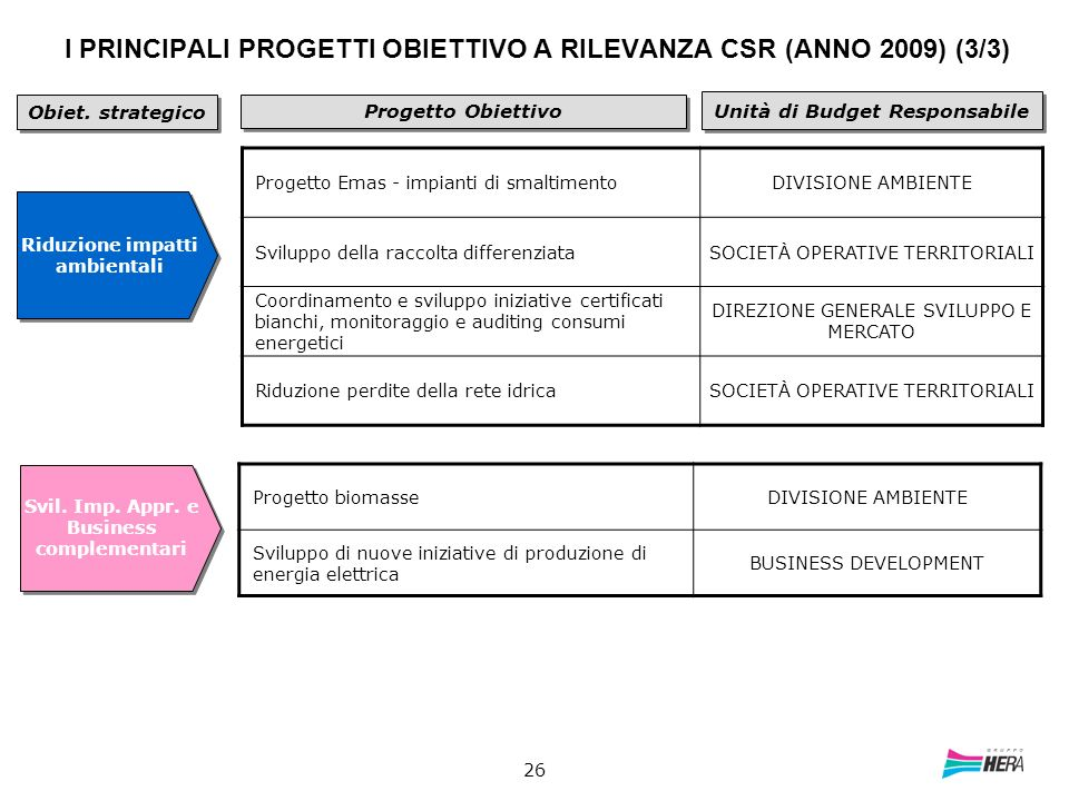 I PRINCIPALI PROGETTI OBIETTIVO A RILEVANZA CSR (ANNO 2009) (3/3)