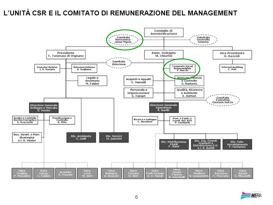 L'UNITÀ CSR E IL COMITATO DI REMUNERAZIONE DEL MANAGEMENT