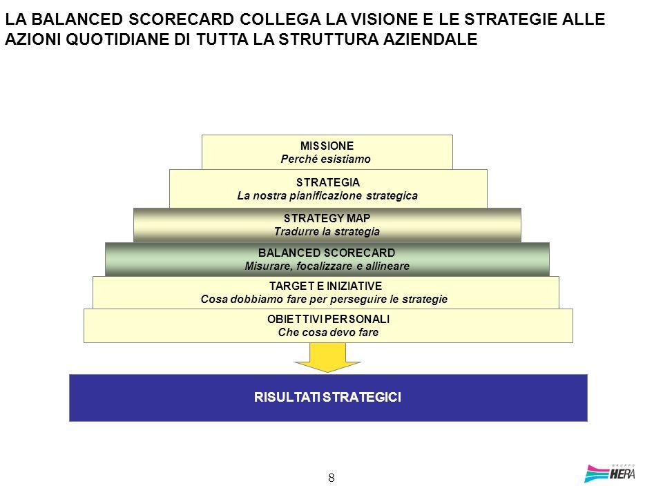La nostra pianificazione strategica