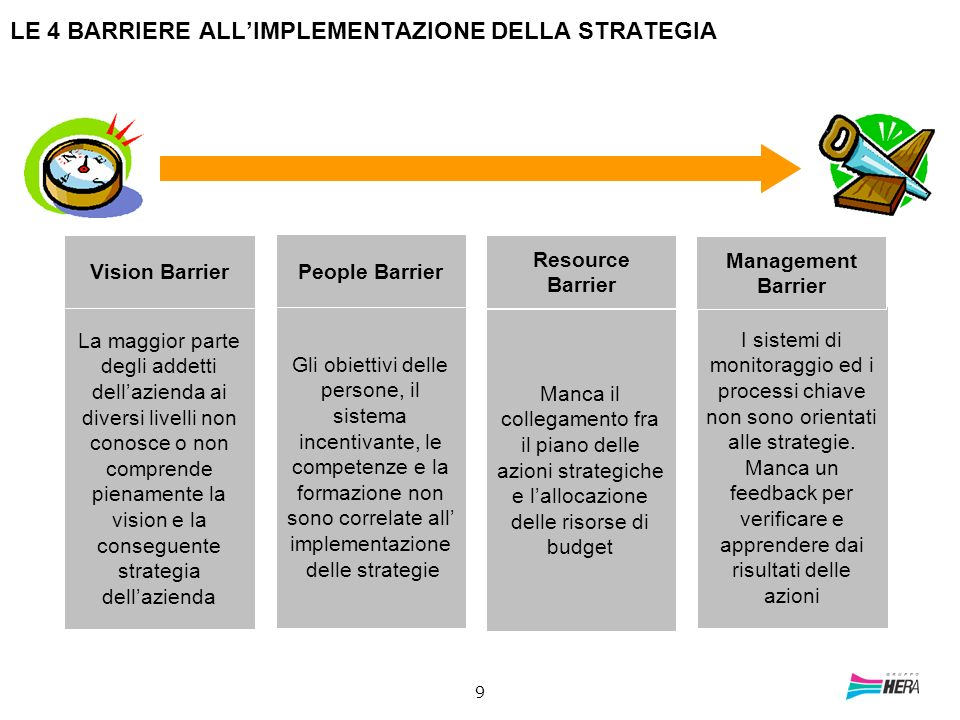 LE 4 BARRIERE ALL'IMPLEMENTAZIONE DELLA STRATEGIA