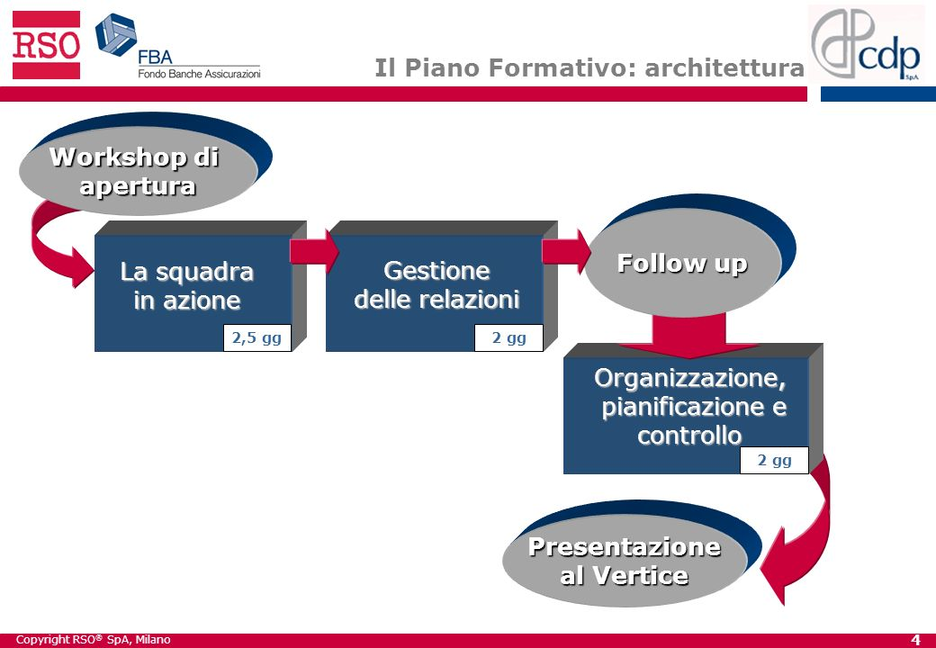 Workshop di apertura Follow up Presentazione al Vertice