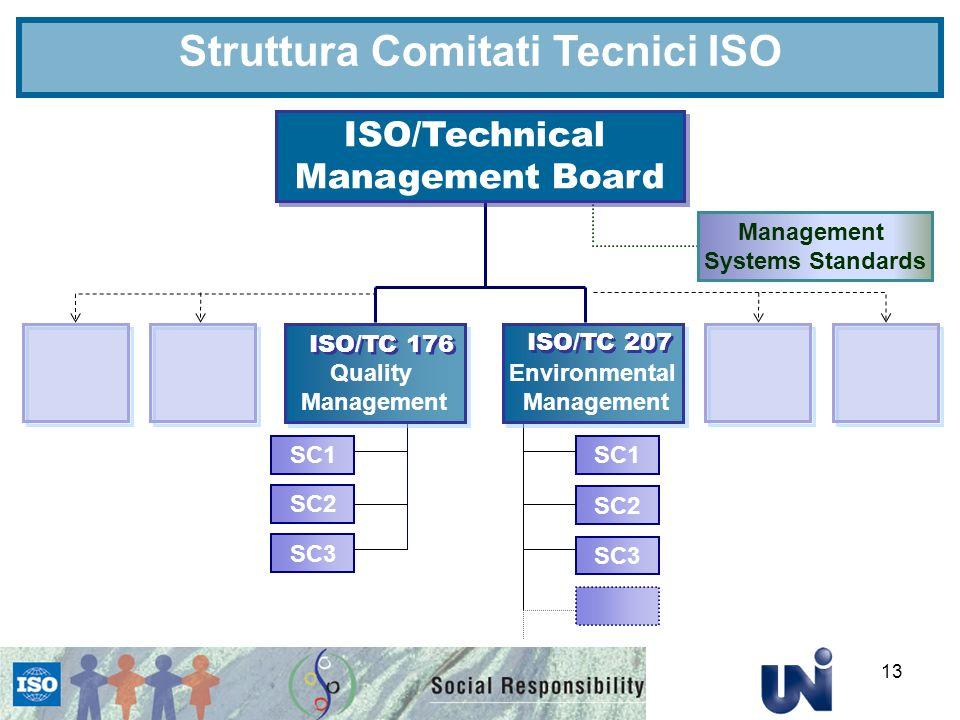 Struttura Comitati Tecnici ISO