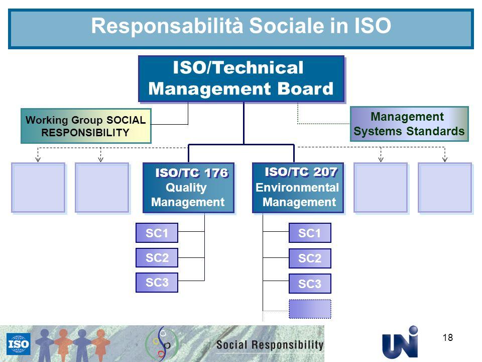 Responsabilità Sociale in ISO