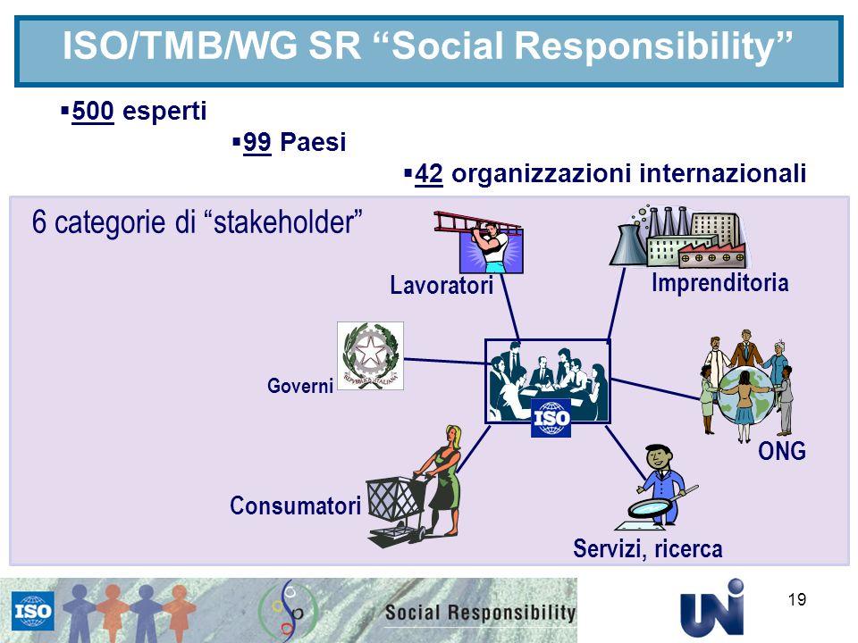 ISO/TMB/WG SR Social Responsibility