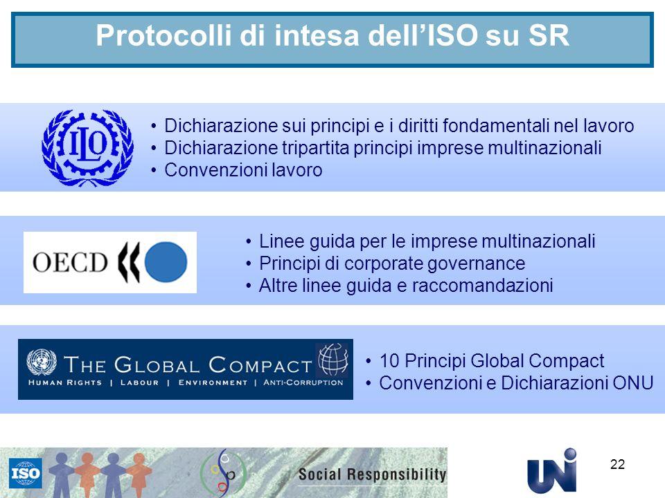 Protocolli di intesa dell'ISO su SR