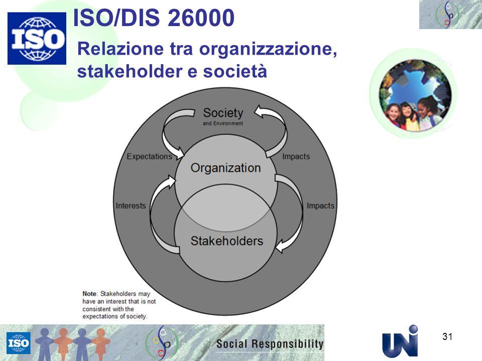 ISO/DIS 26000 Relazione tra organizzazione, stakeholder e società