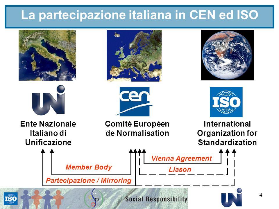 La partecipazione italiana in CEN ed ISO
