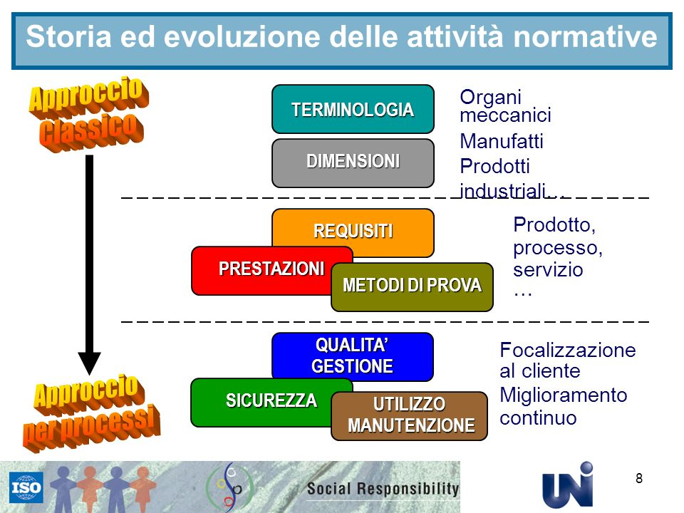 Storia ed evoluzione delle attività normative