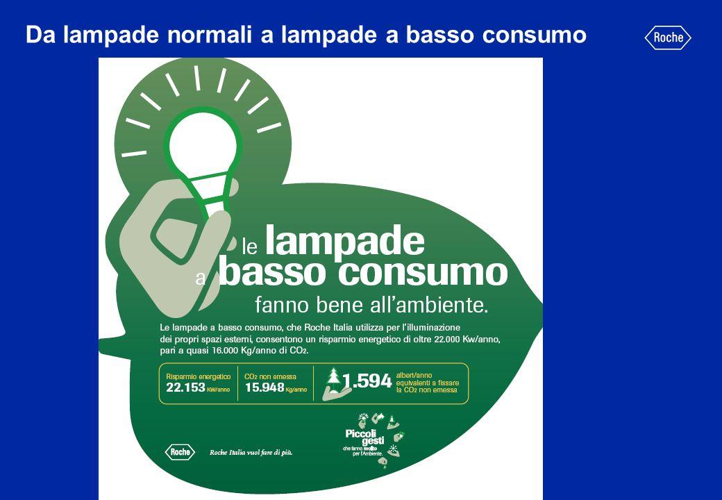 Da lampade normali a lampade a basso consumo