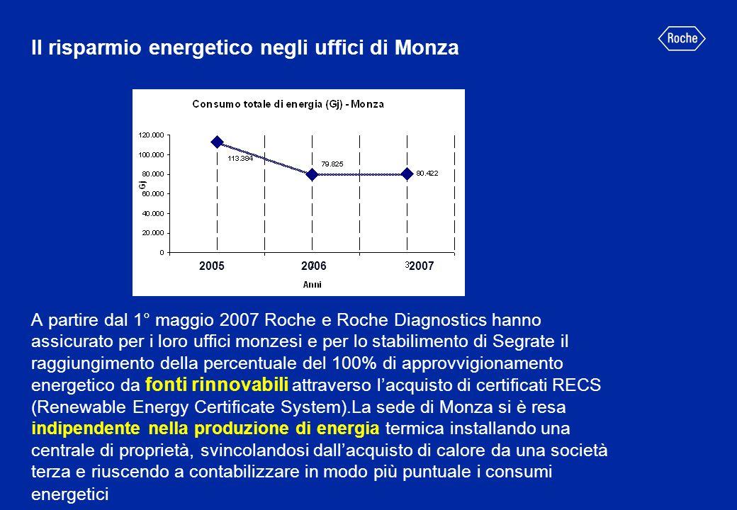 Il risparmio energetico negli uffici di Monza A partire dal 1° maggio 2007 Roche e Roche Diagnostics hanno assicurato per i loro uffici monzesi e per lo stabilimento di Segrate il raggiungimento della percentuale del 100% di approvvigionamento energetico da fonti rinnovabili attraverso l'acquisto di certificati RECS (Renewable Energy Certificate System).La sede di Monza si è resa indipendente nella produzione di energia termica installando una centrale di proprietà, svincolandosi dall'acquisto di calore da una società terza e riuscendo a contabilizzare in modo più puntuale i consumi energetici