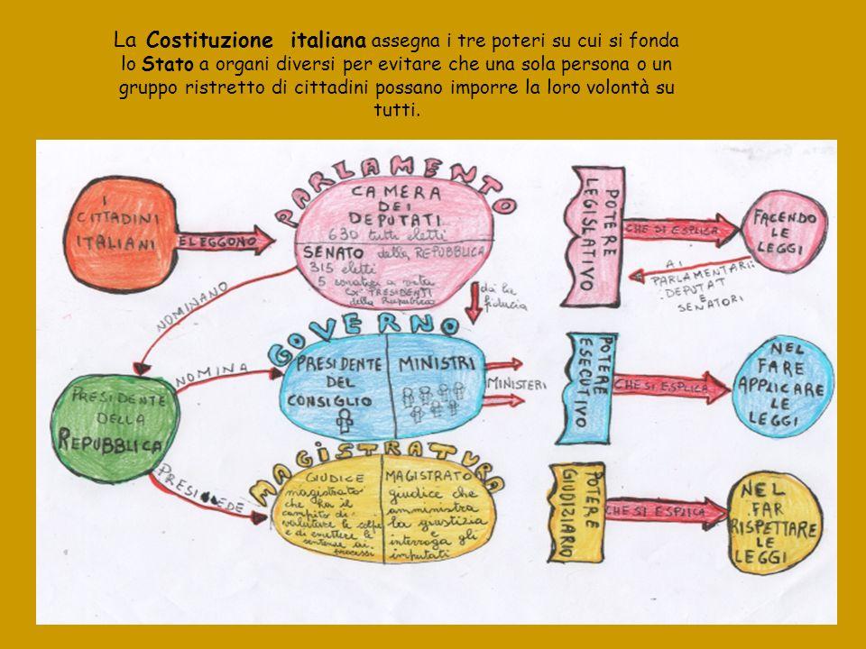 La Costituzione italiana assegna i tre poteri su cui si fonda lo Stato a organi diversi per evitare che una sola persona o un gruppo ristretto di cittadini possano imporre la loro volontà su tutti.