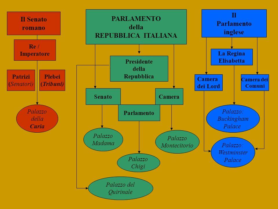 Il PARLAMENTO Il Senato Parlamento della romano inglese