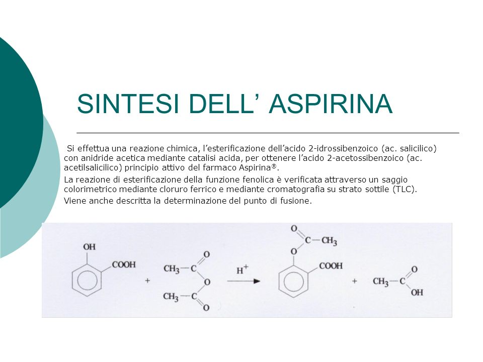SINTESI DELL' ASPIRINA
