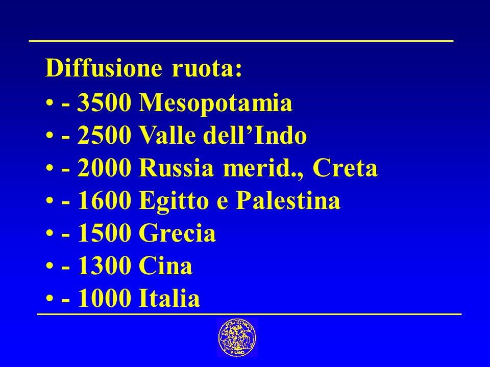 Diffusione ruota: - 3500 Mesopotamia. - 2500 Valle dell'Indo. - 2000 Russia merid., Creta. - 1600 Egitto e Palestina.