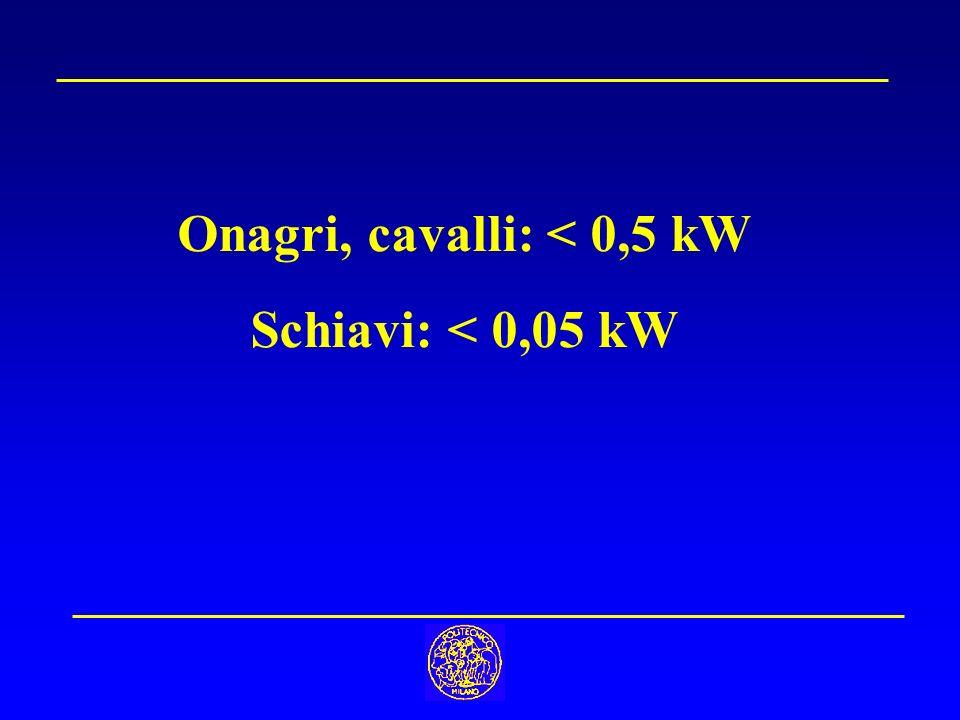 Onagri, cavalli: < 0,5 kW