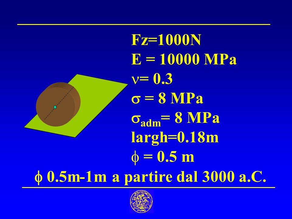 Fz=1000N E = 10000 MPa. = 0.3.  = 8 MPa. adm= 8 MPa.