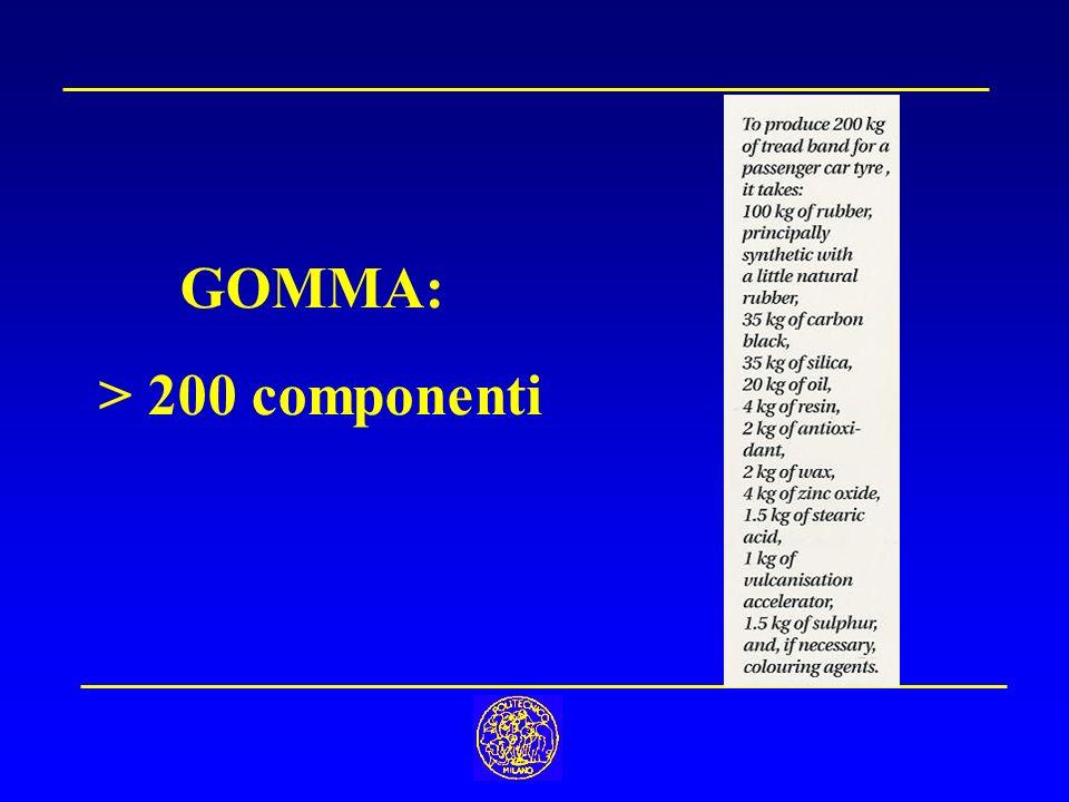 GOMMA: > 200 componenti