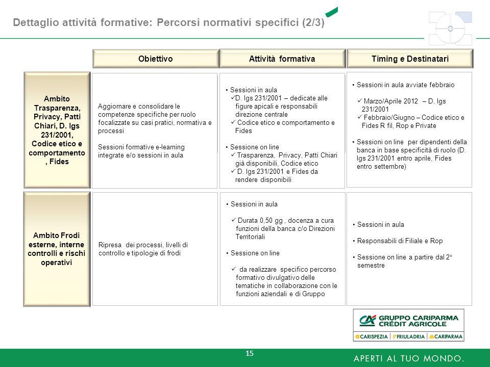 Ambito Frodi esterne, interne controlli e rischi operativi