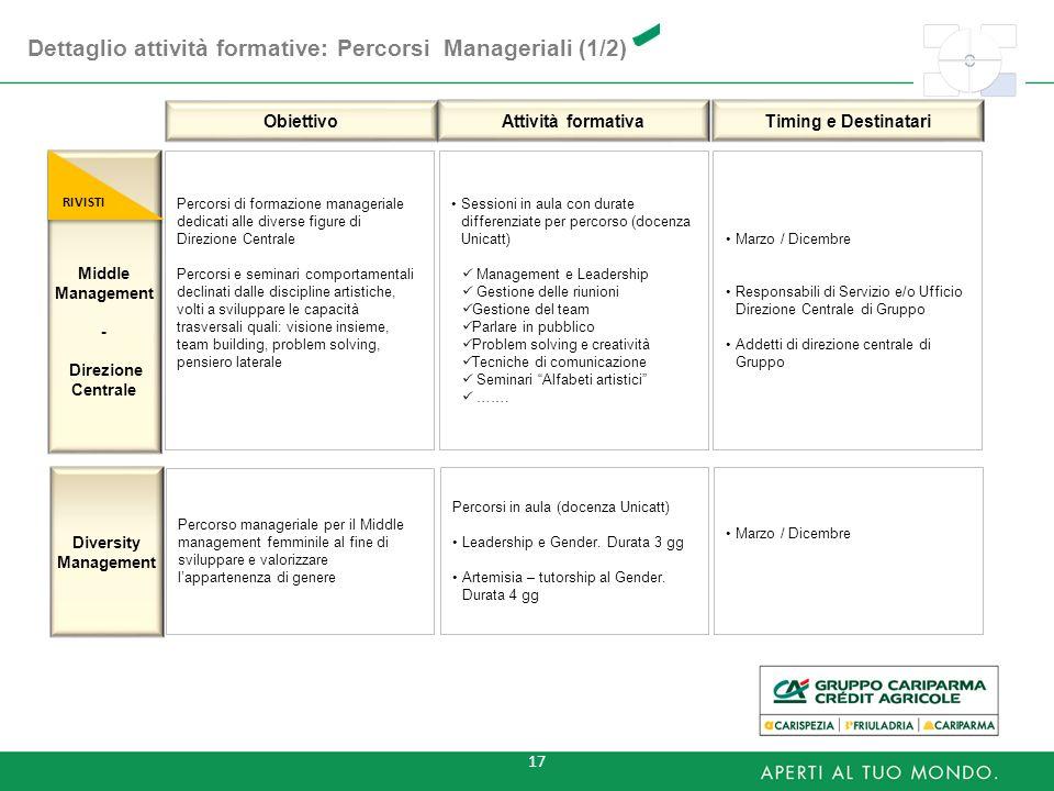 Dettaglio attività formative: Percorsi Manageriali (1/2)