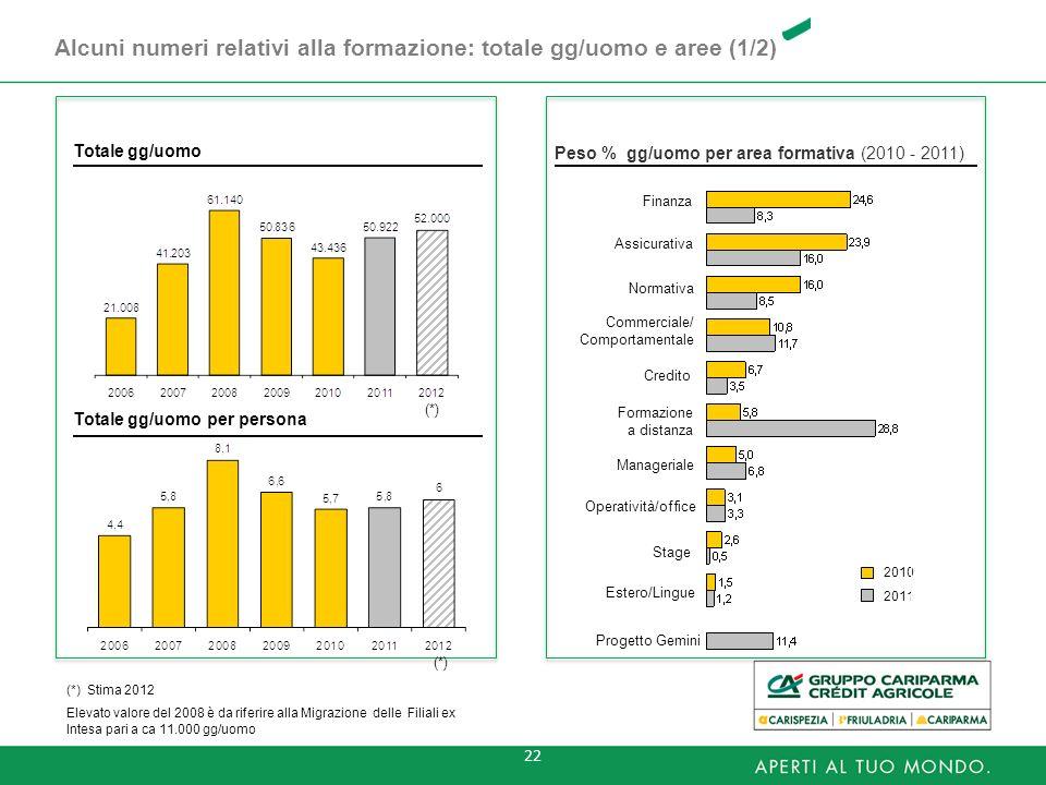 Alcuni numeri relativi alla formazione: totale gg/uomo e aree (1/2)
