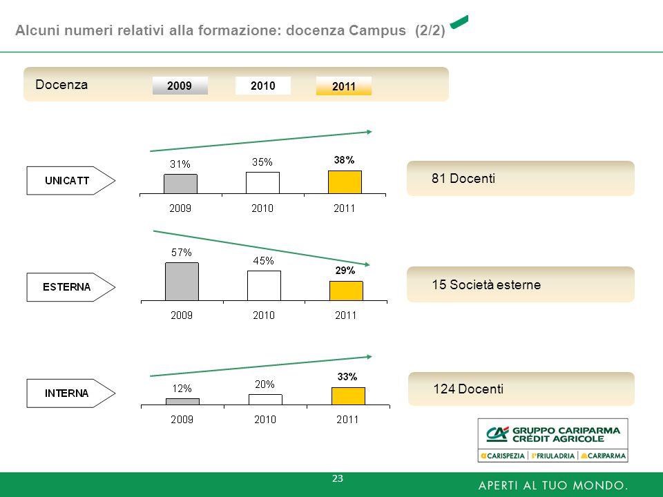 Alcuni numeri relativi alla formazione: docenza Campus (2/2)