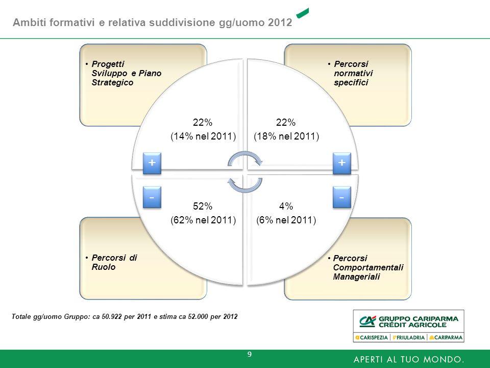 + + - - Ambiti formativi e relativa suddivisione gg/uomo 2012 22%