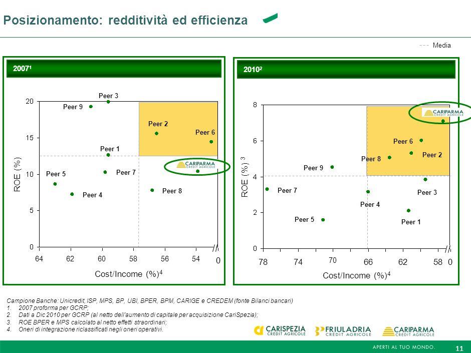 Posizionamento: redditività ed efficienza