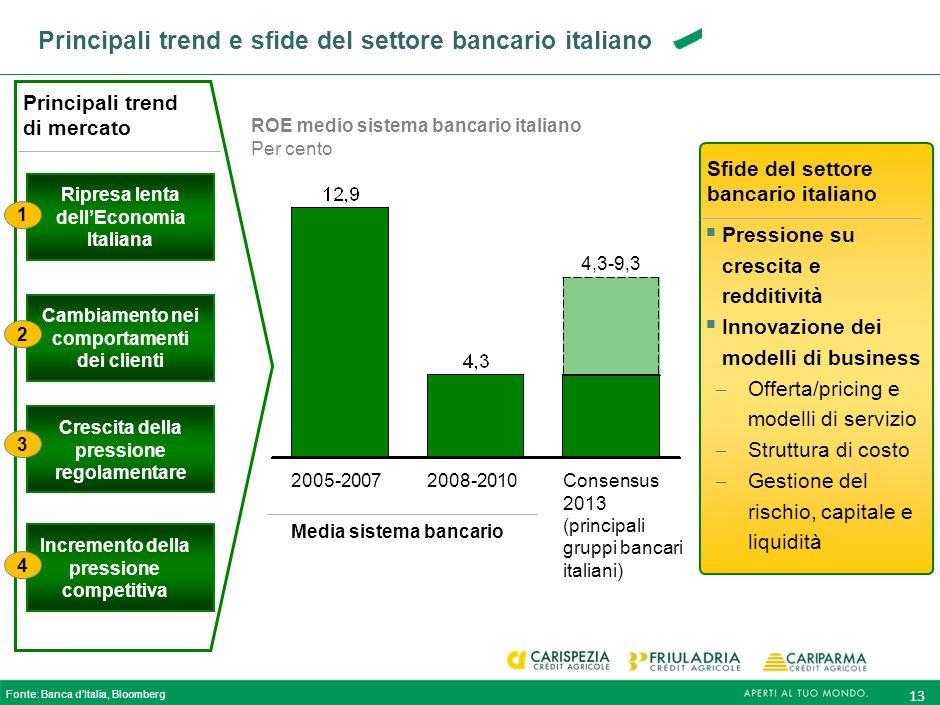 Principali trend e sfide del settore bancario italiano