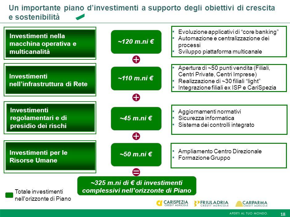 ~325 m.ni di € di investimenti complessivi nell'orizzonte di Piano