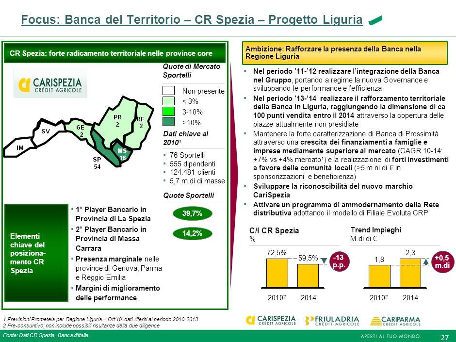 Focus: Banca del Territorio – CR Spezia – Progetto Liguria