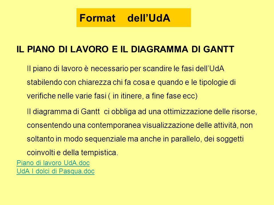 Format dell'UdA IL PIANO DI LAVORO E IL DIAGRAMMA DI GANTT