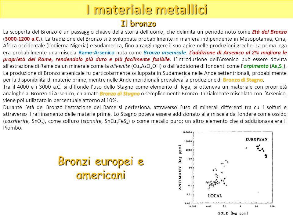 Bronzi europei e americani
