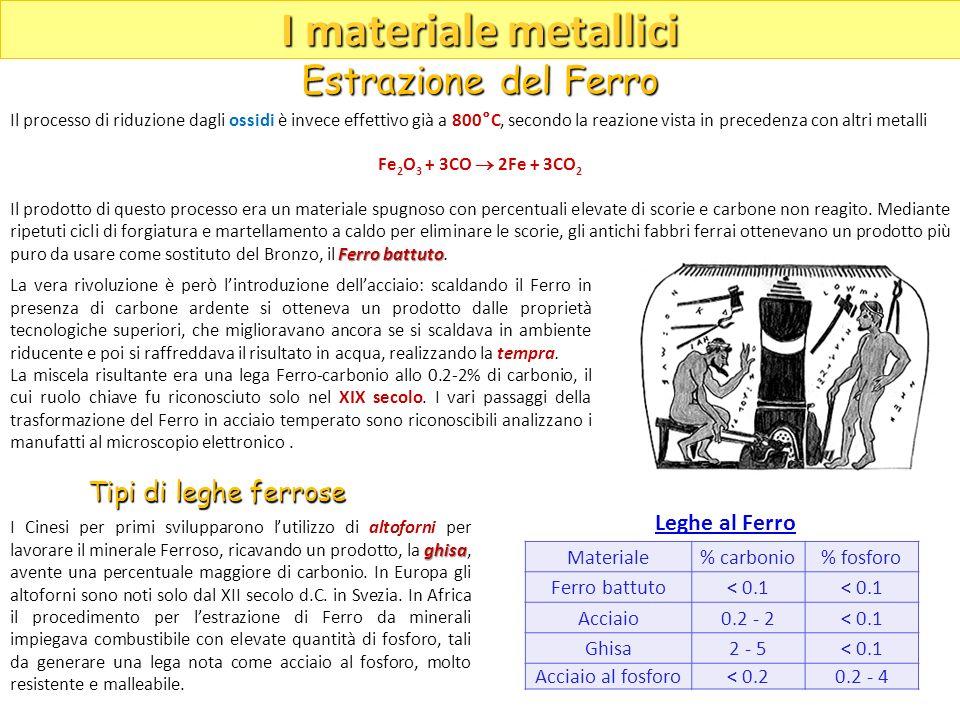I materiale metallici Estrazione del Ferro Tipi di leghe ferrose